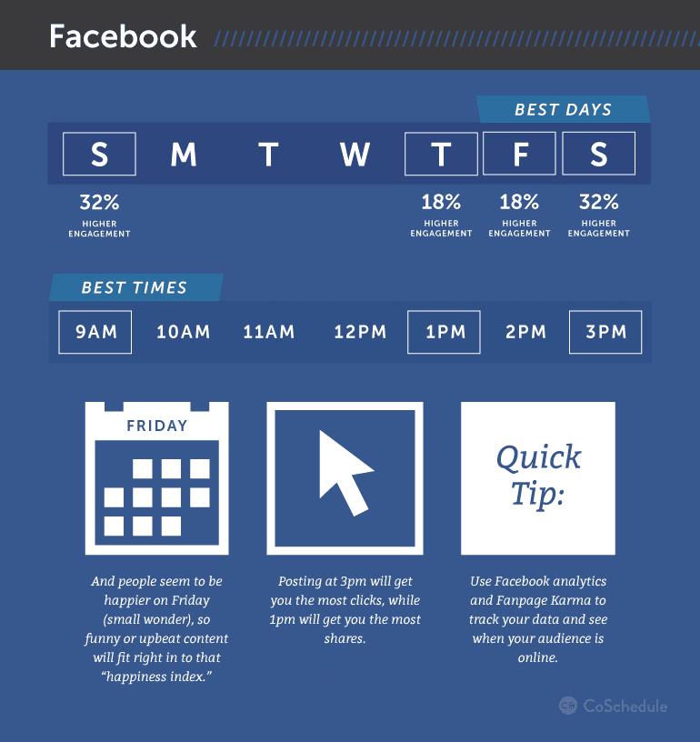 ora migliore per pubblicare su facebook